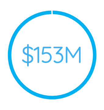 $153M
