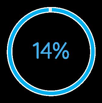 14%-1