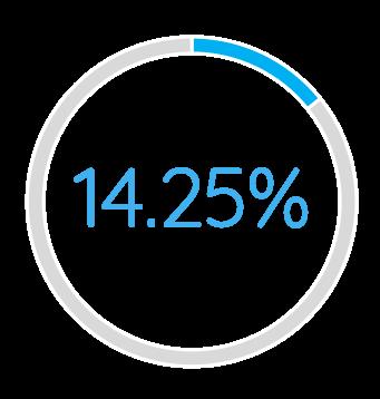 fourteen and a quarter percent